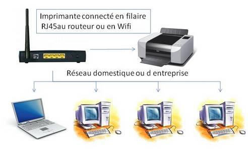 Impression réseau partage adresse IP