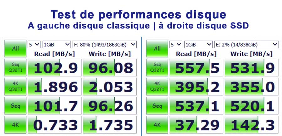 Performances SSD HDD